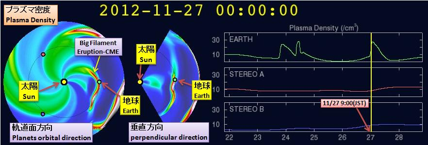 磁気嵐解析871