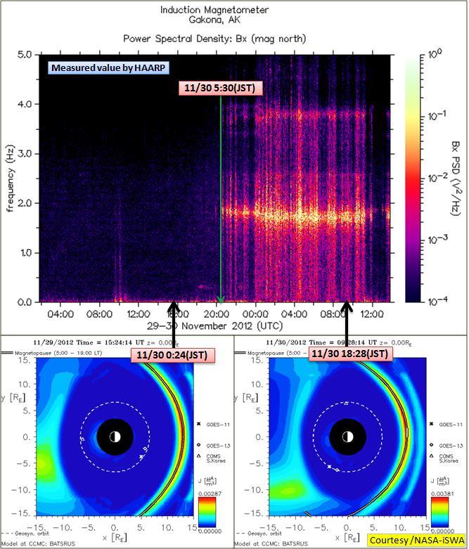 磁気嵐解析879a