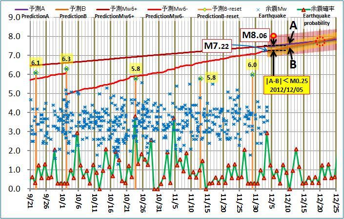 現在の予測ABロジック20121203pm