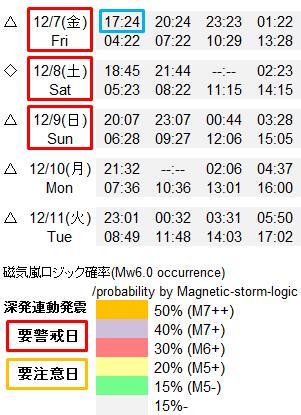 磁気嵐解析892