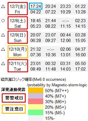 磁気嵐解析893