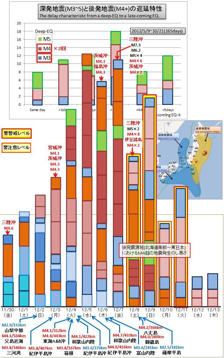 震度の予測347