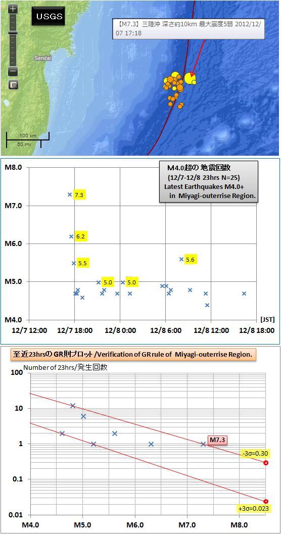 震度の予測348a
