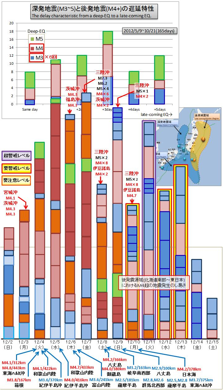 震度の予測351