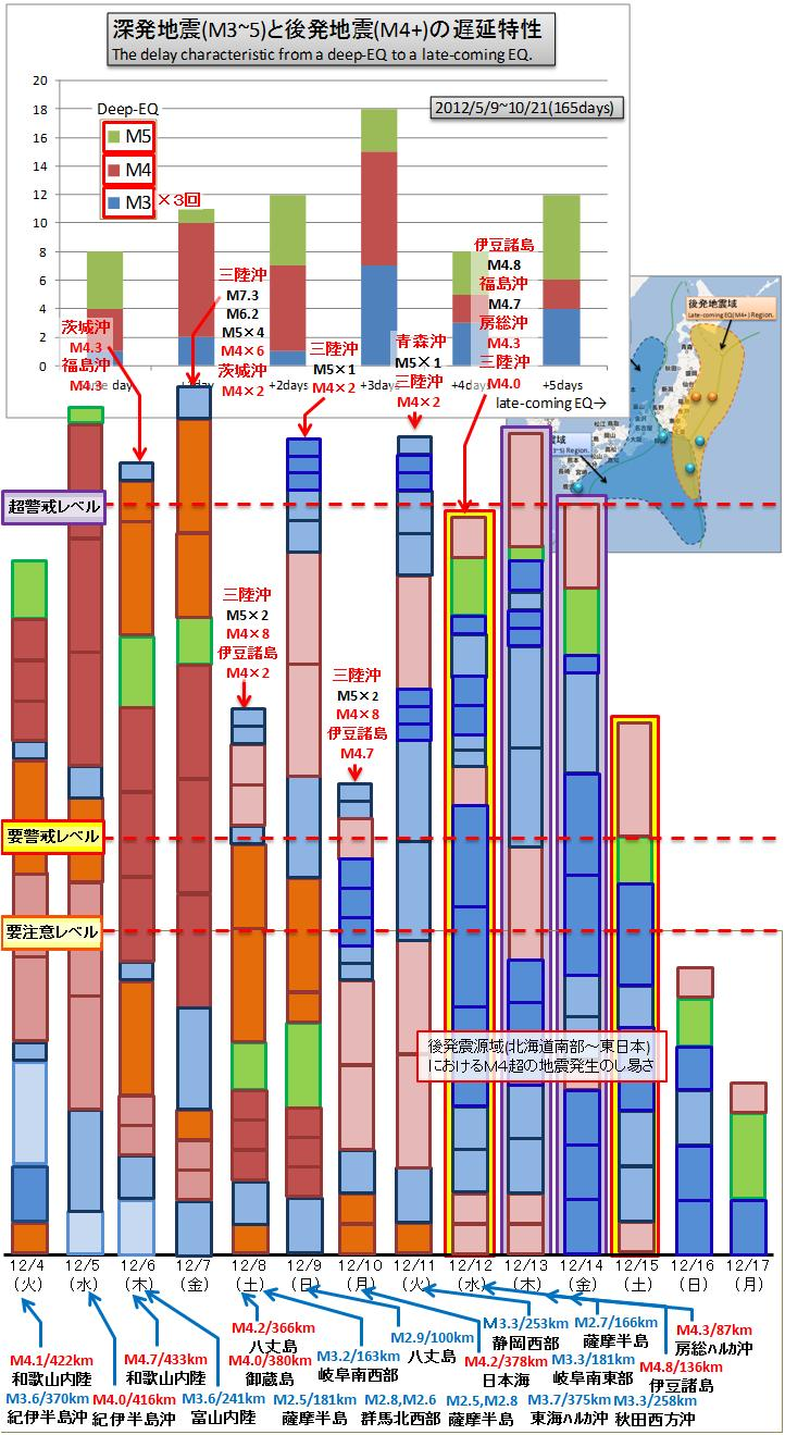 震度の予測353