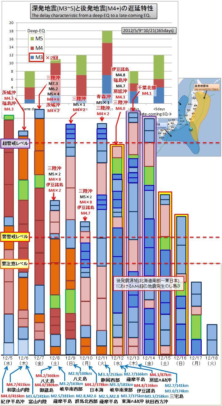 震度の予測354