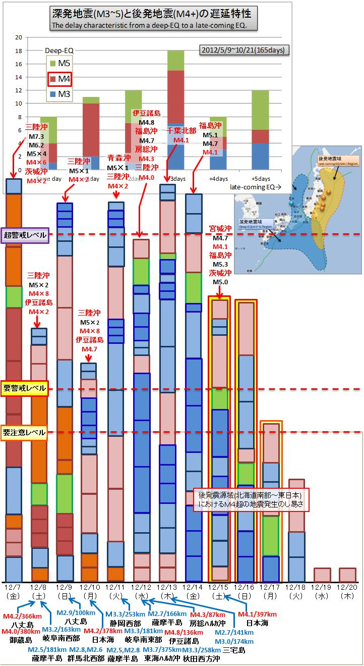 震度の予測355
