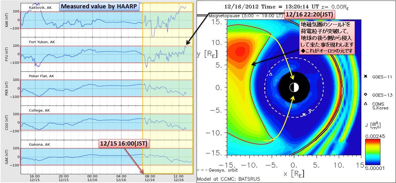 磁気嵐解析904