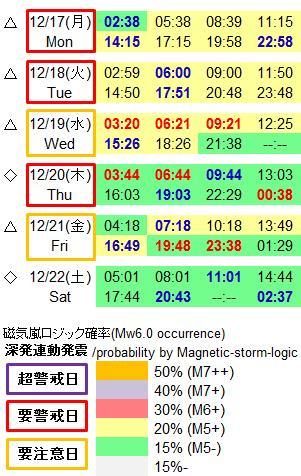 磁気嵐解析906c