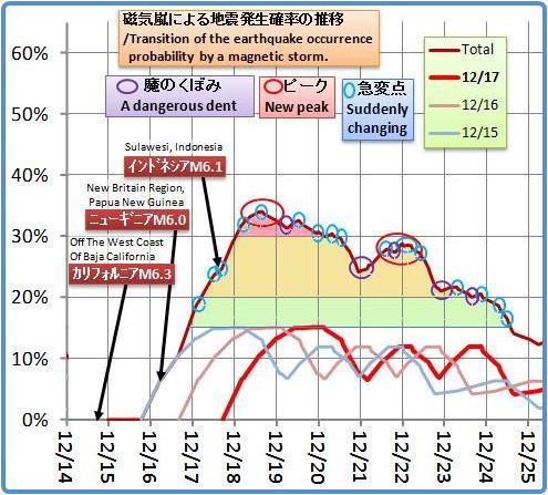 磁気嵐解析908