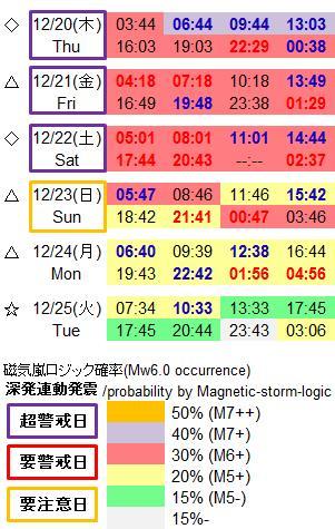 磁気嵐解析912c