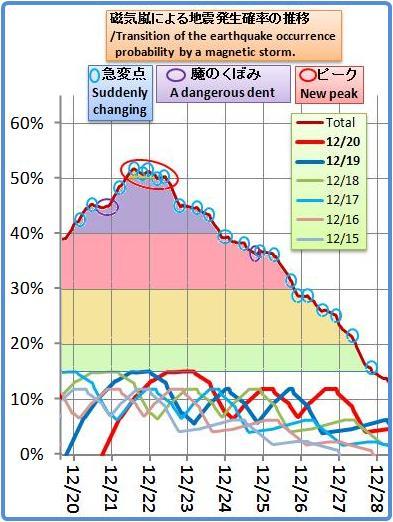 磁気嵐解析914