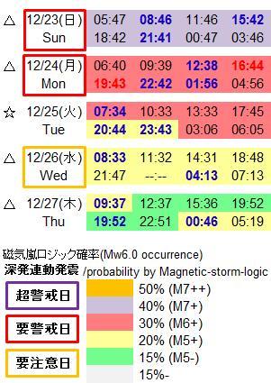 磁気嵐解析915c