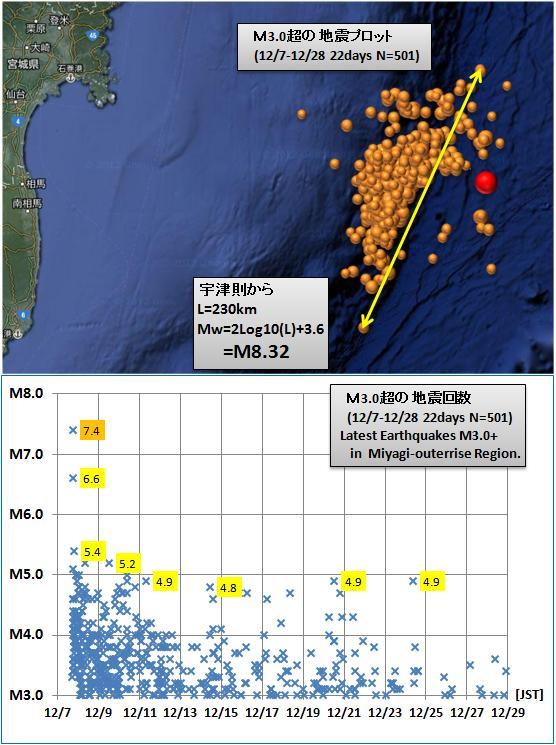 震度の予測372GR1