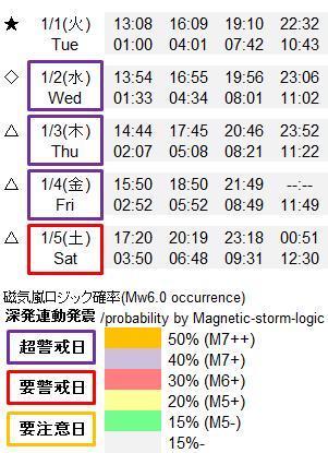 磁気嵐解析919k