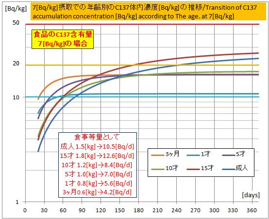 C137蓄積濃度-7Bq