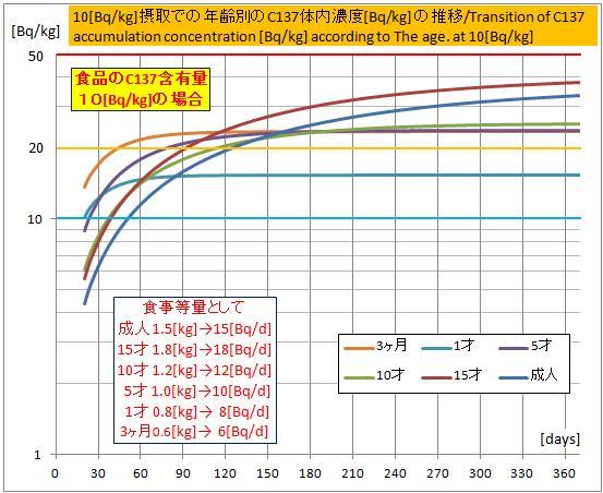 C137蓄積濃度-10Bq