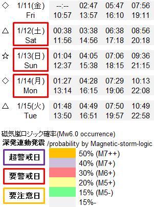 磁気嵐解析919t