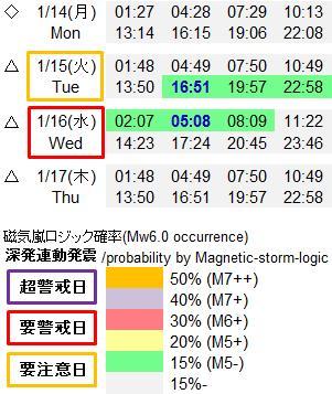 磁気嵐解析929b