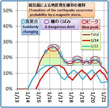 磁気嵐解析931