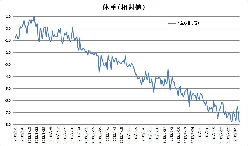 graph_taiju2.jpg
