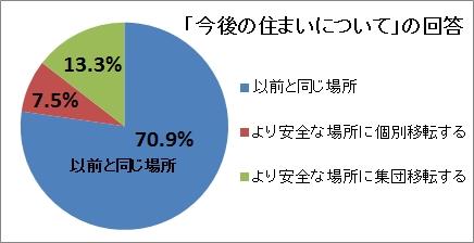sumai_kaitou.jpg