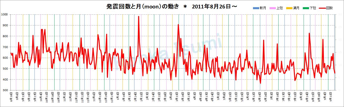 発震回数×月グラフ