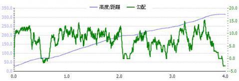 清水山勾配グラフ
