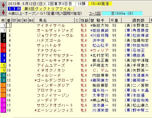 ヴィクトリアマイル 2013 枠順