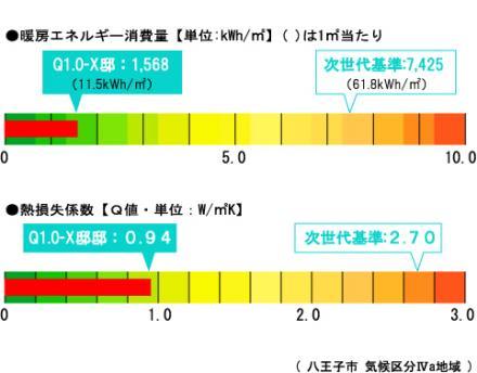 暖房エネルギー消費量グラフQ1.0-X様邸