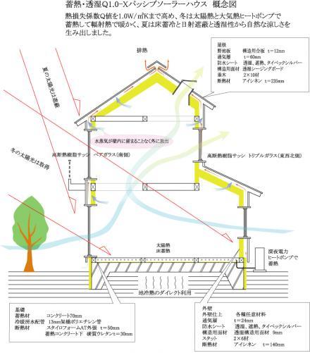 蓄熱・透湿Q1-Xパッシブソーラーハウス 概念図