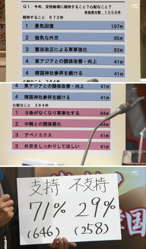 【調査】 安倍首相の靖国参拝、「支持」71%、「不支持」29%・・・テレビ朝日・朝まで生テレビ