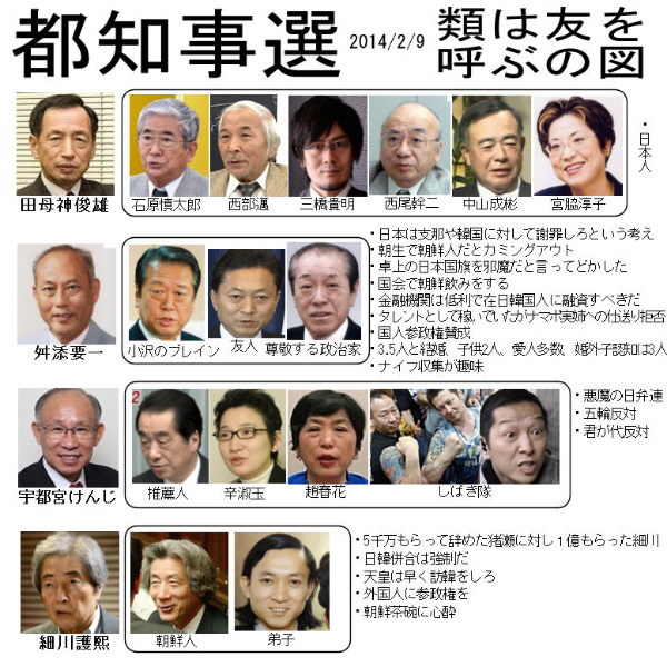 【都知事選の相関図】 類は友を呼ぶの図.