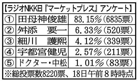 写真=ラジオNIKKEI「マーケットプレス」アンケート マーケットプレス:ラジオNIKKEI 1月15日(水)のご意見伺います 「東京都知事にふさわしいのは誰?」