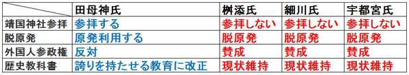 2014都知事選マトモな候補者は、田母神俊雄だけ