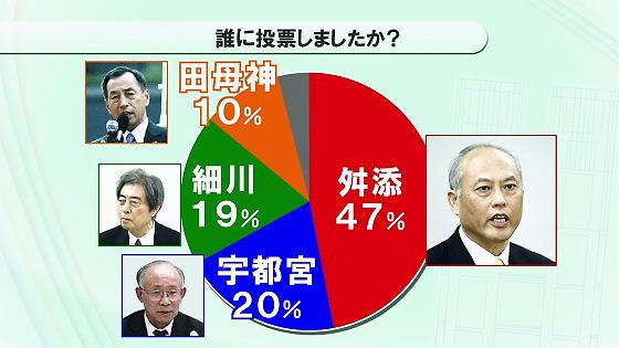 【速報】都知事選、舛添要一氏が当選確実