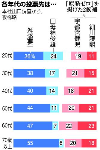 舛添、高齢層から圧倒的な支持!20代では田母神が宇都宮と細川を上回り、30代でも田母神が細川を上回る!朝日新聞出口調査