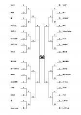 第2回下町CSトーナメント表