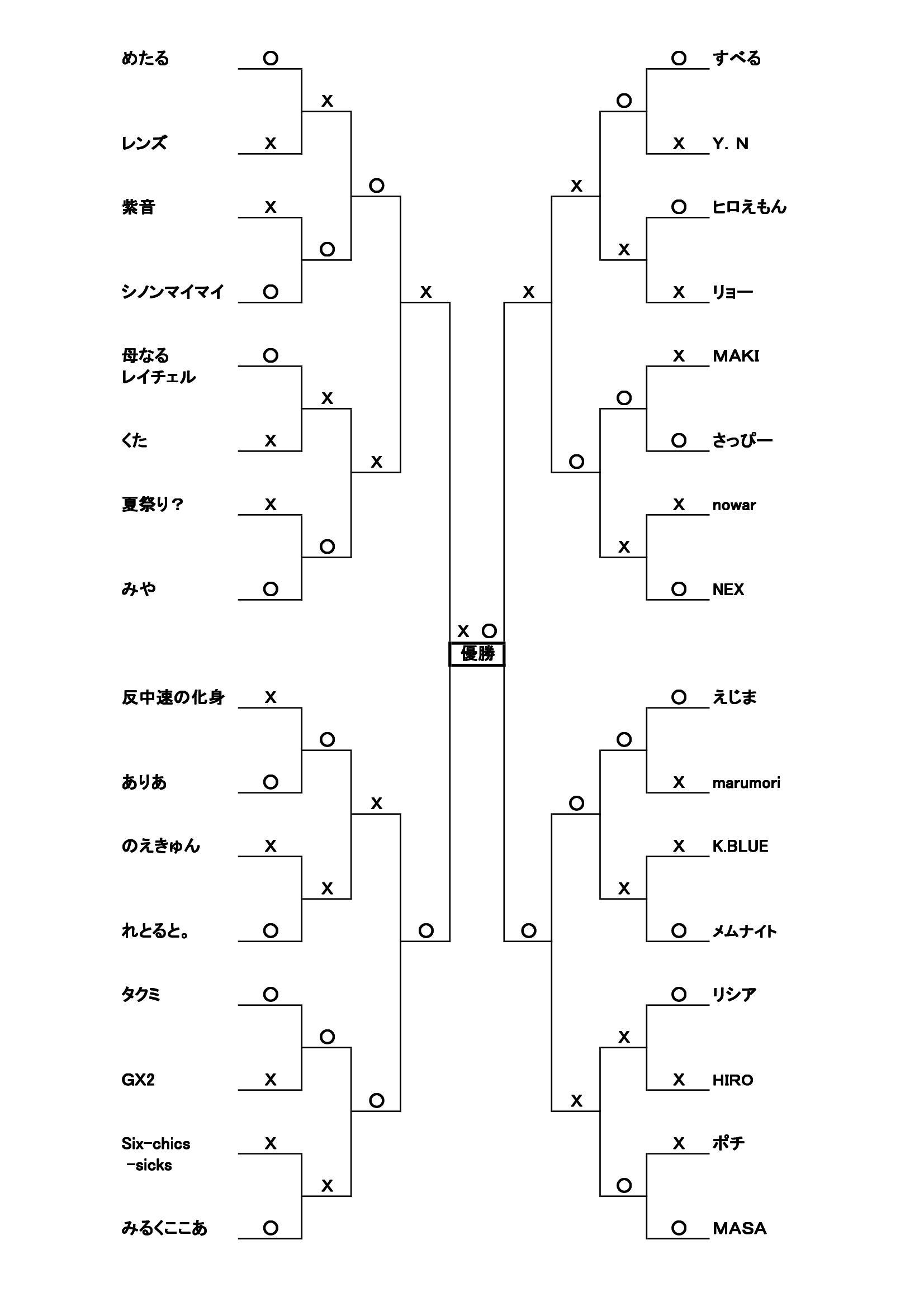 第3回下町CSトーナメント表