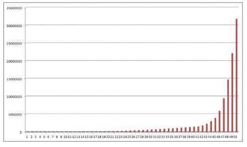 累計グラフ