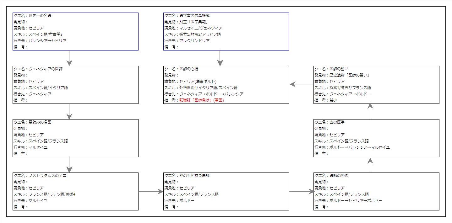 軍医クエ チャート
