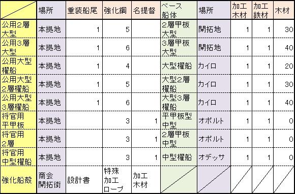 造船メモリアル作成リスト
