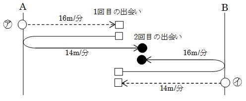 六甲B2013 7②