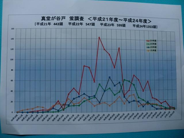 3蛍グラフ