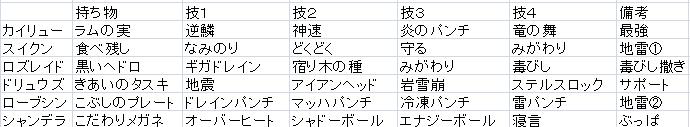 毒びしスタンメンツ