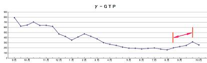 γ-GTP(ミコシスト)