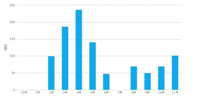 月間走行距離グラフ2014年11月