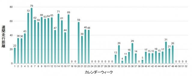 週間走行距離2014年1~48週