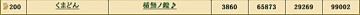合戦ポイントランキング2 - 戦国IXA