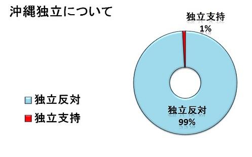 okinawadokuritu1.jpg